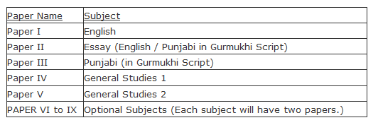 PPSC Mains Exam Syllabus