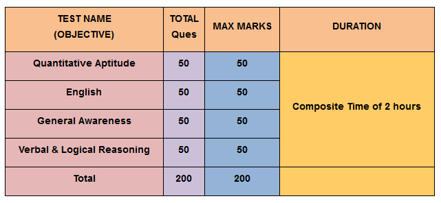 SSC coaching tier 1 Syllabus